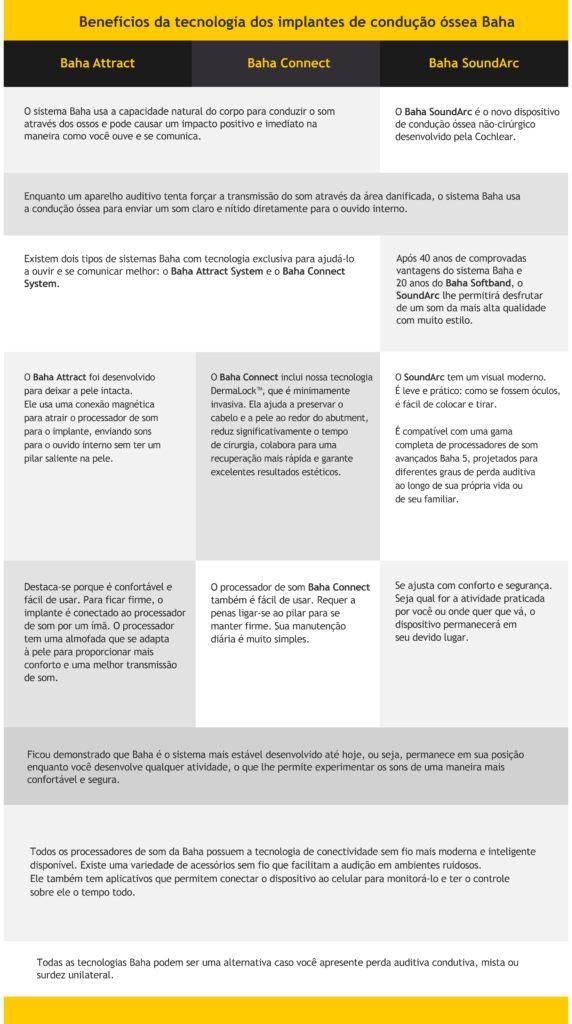 Tabela de Beneficios da tecnologia dos implantes de condução óssea Baha