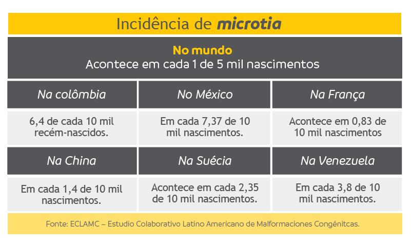 Incidência da microtia