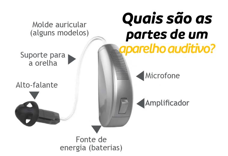 partes do aparelho auditivo