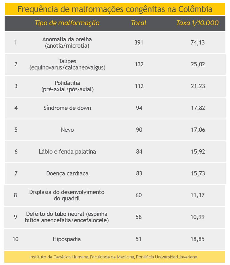Frequência de malformações congênitas na Colômbia